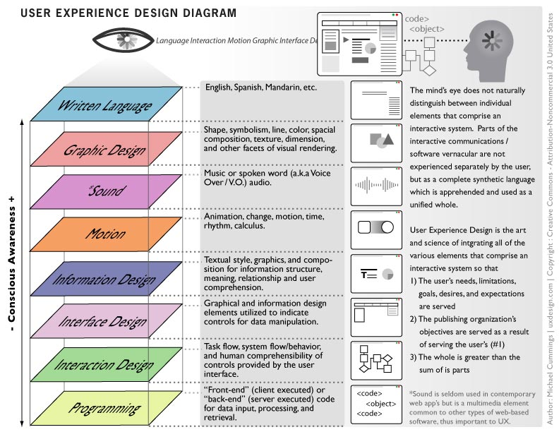 user-experience-design-diagram optimisation conversion